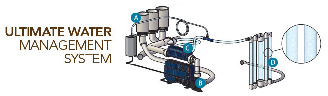 water mgnt system